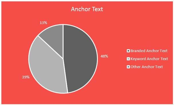 Anchor Text Ratio