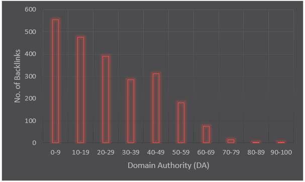 Authority Distribution Analysis