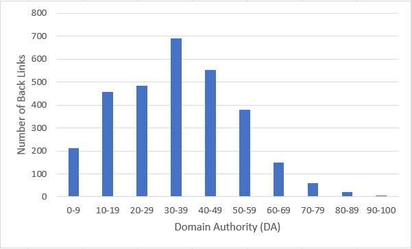 Authority Distribution Chart