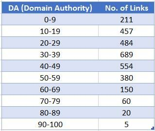 Authority Distribution Table