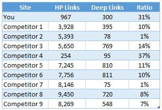 Competitor Backlink Distribution