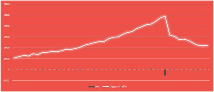 Backlink Frequency Traffic Correlation