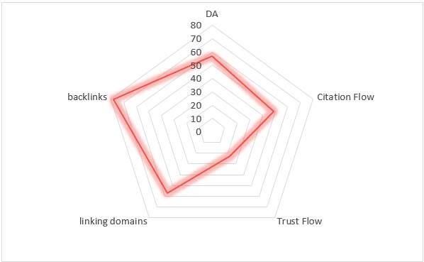 Backlink Radar Graph