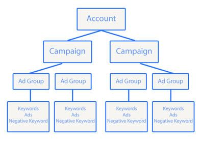 Ad Group Structure