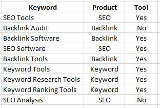 Categorise Keywords