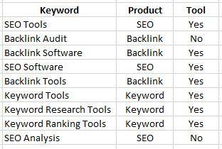 Categorise Keywords