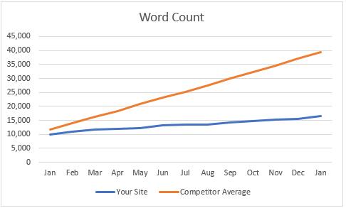Competitive Historical Crawl Data Chart