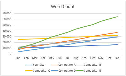 Competitor Historical Word Count Chart