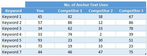 Competitor Backlink Anchor Text Analysis