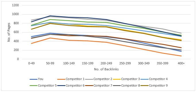 Competitor Backlink Distribution Analysis