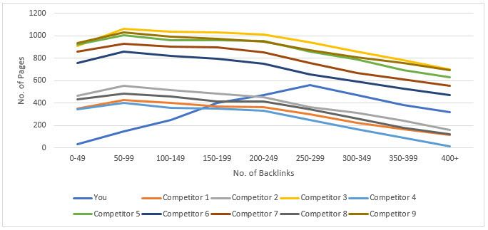 Competitor Backlink Distribution Anomoly