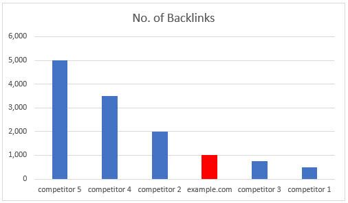 Competitor Backlink Chart