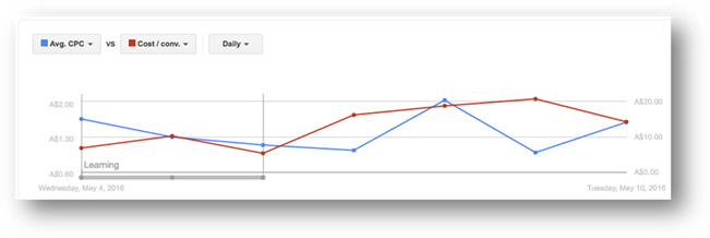 Conversion Optimizer Charts