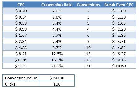 CPC (Cost Per Click)