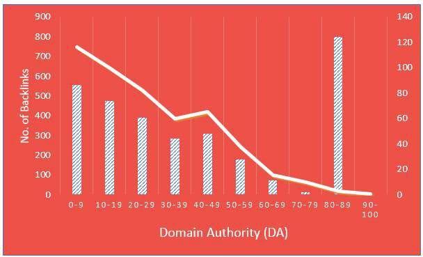 DA Distribution Chart