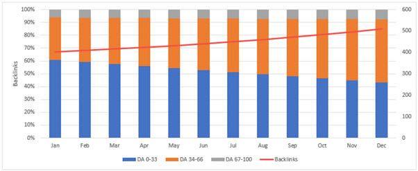 Distribution Over Time