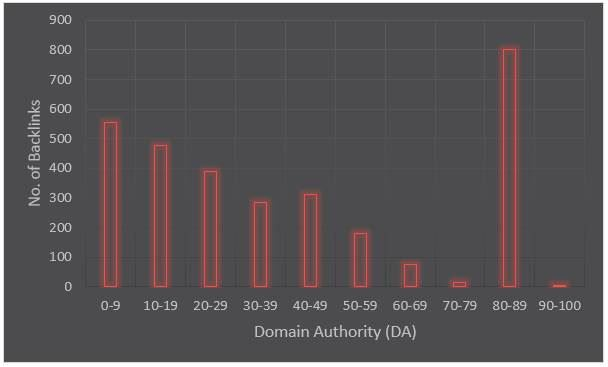 Domain Authority Distribution