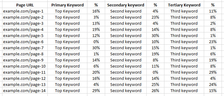 Keyword Anchor Text Analysis Internal Linking