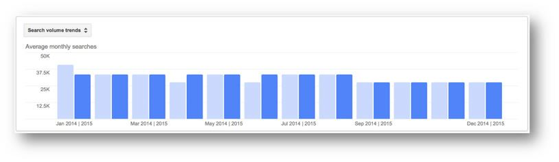 Keyword Planner Compare Date Ranges