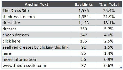 Keyword Usage in Anchor Text