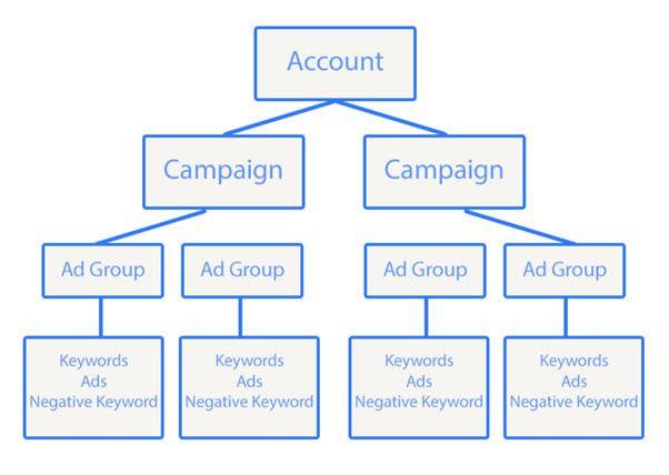AdWords - Keywords