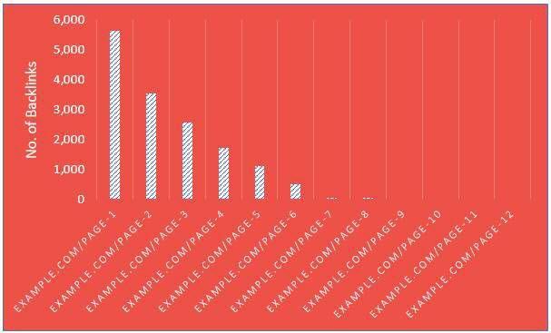 Link Distribution Chart