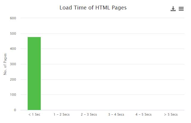 Page Speed Crawl Data