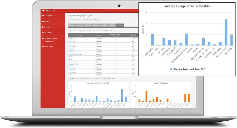 Competitor Analysis Tools | SEO Tools | Raptor