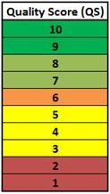 QS (Quality Score)