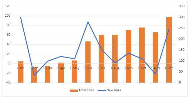 Rate Of Backlink Acquisition