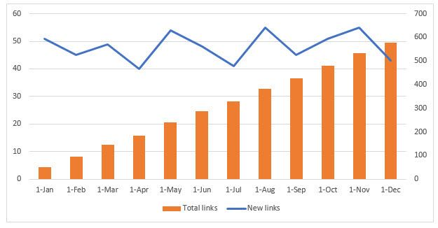 Rate Of Link Acquisition