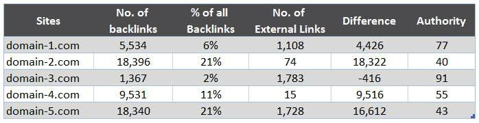 Links to Linking Domains (Reciprocal Links)