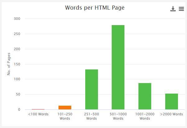 Content Summary Data Chart