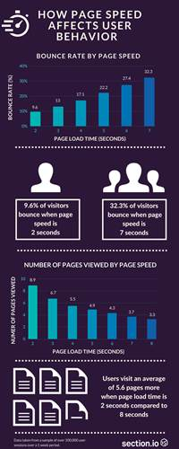 page load time infogrpahic