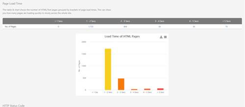 Visualise slow Page load time data