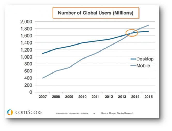 The Growth of Mobile Traffic