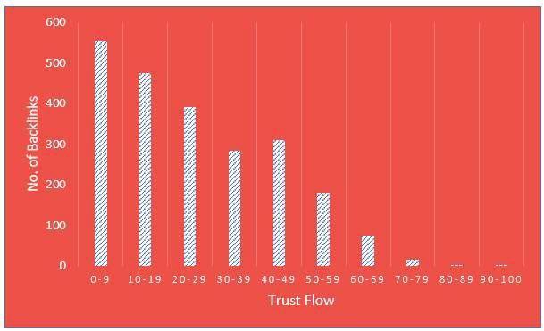 Trust Distribution