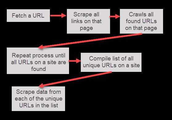 Web Crawling Diagram