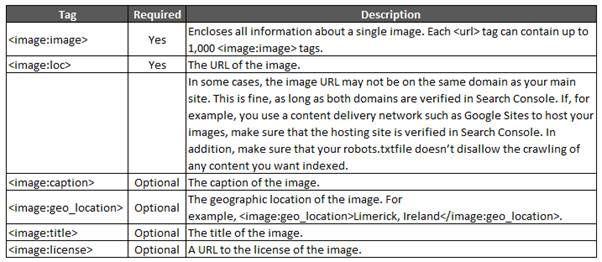 Image Sitemaps